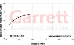 Turbo Garrett Racing GT2554R en internet